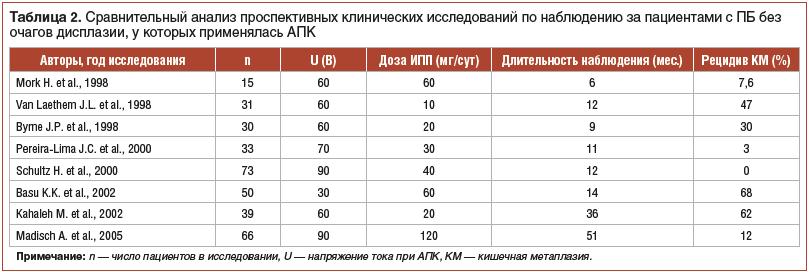 Таблица 2. Сравнительный анализ проспективных клинических исследований по наблюдению за пациентами с ПБ без очагов дисплазии, у которых применялась АПК