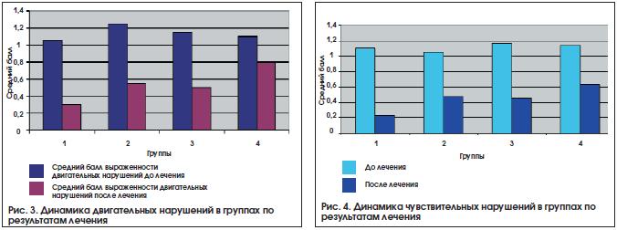 Рис. 3. Динамика двигательных нарушений в группах по результатам лечения