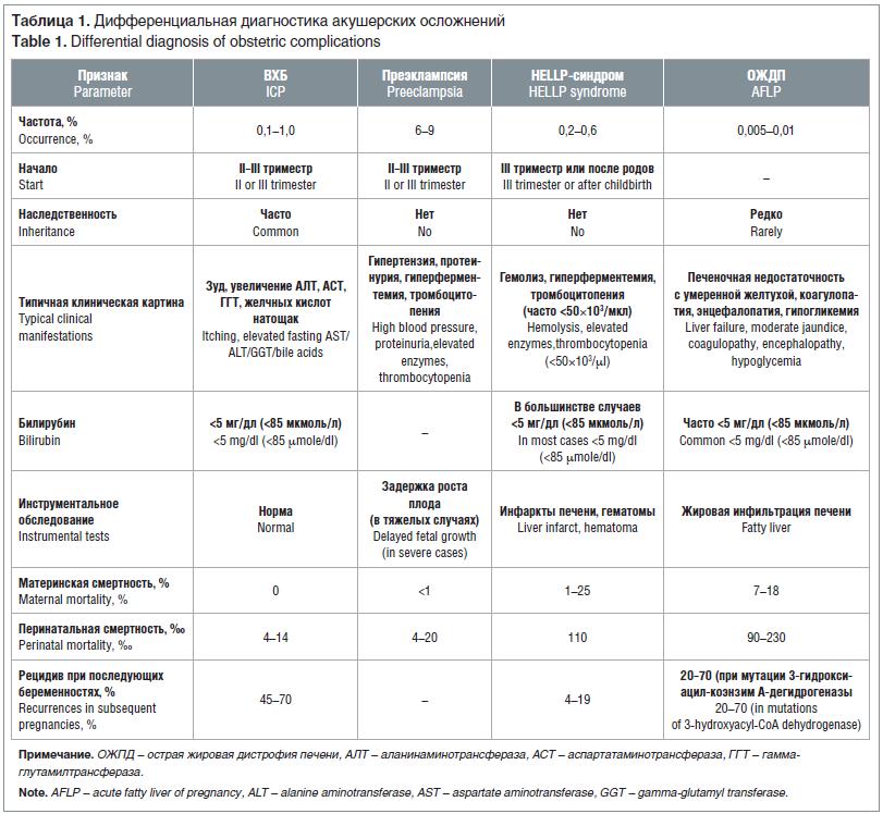 Таблица 1. Дифференциальная диагностика акушерских осложнений Table 1. Differential diagnosis of obstetric complications