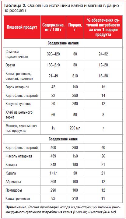 Таблица 2. Основные источники калия и магния в рационе россиян