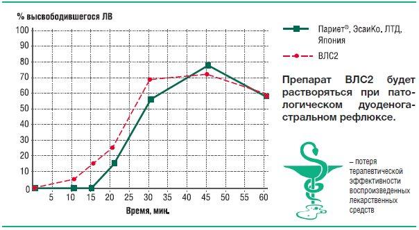 Рис. 21. Усредненные профили кинетики высвобождения рабепразоланатрия из препаратов Париет® и ВЛС2 в фосфатном буферном растворерН 7,0
