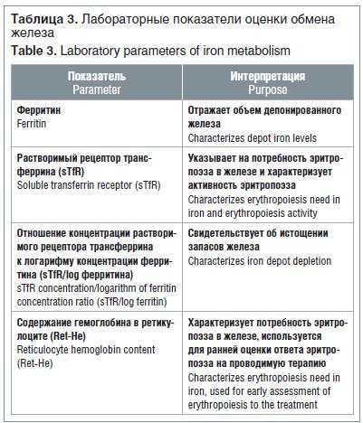 Таблица 3. Лабораторные показатели оценки обмена железа Table 3. Laboratory parameters of iron metabolism