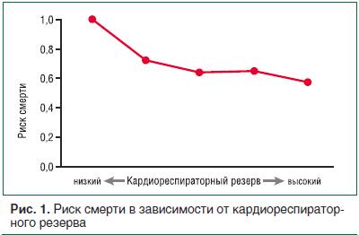 Рис. 1. Риск смерти в зависимости от кардиореспираторного резерва