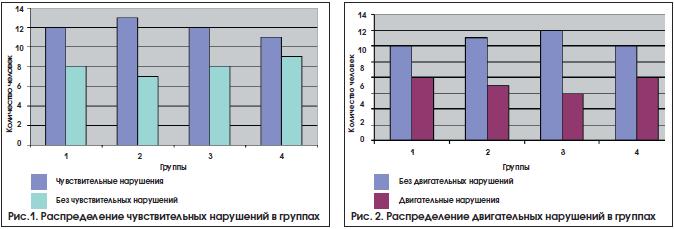 Рис.1. Распределение чувствительных нарушений в группах