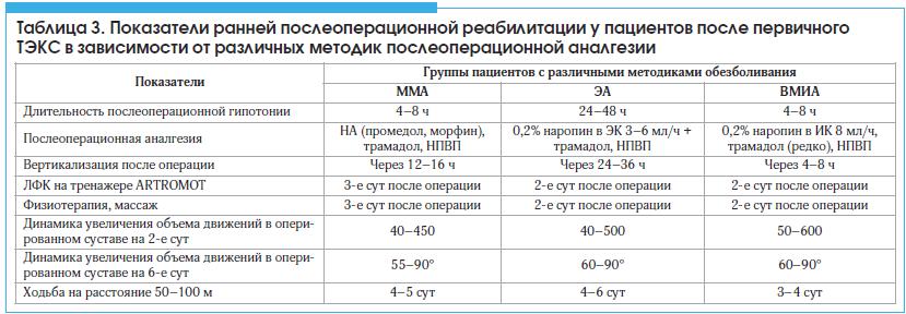 Таблица 3. Показатели ранней послеоперационной реабилитации у пациентов после первичного ТЭКС в зависимости от различных методик послеоперационной аналгезии