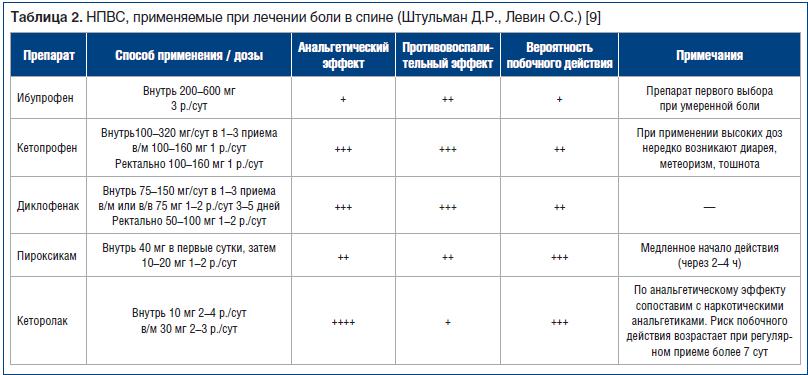 Таблица 2. НПВС, применяемые при лечении боли в спине (Штульман Д.Р., Левин О.С.) [9]