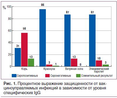 Рис. 1. Процентное выражение защищенности от вакциноуправляемых инфекций в зависимости от уровня специфических IgG