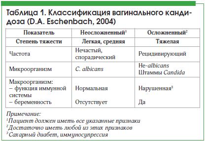 Таблица 1. Классификация вагинального кандидоза (D.A. Eschenbach, 2004)