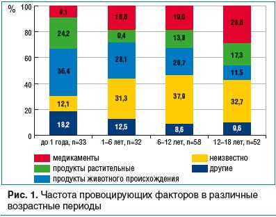 Рис. 1. Частота провоцирующих факторов в различные возрастные периоды