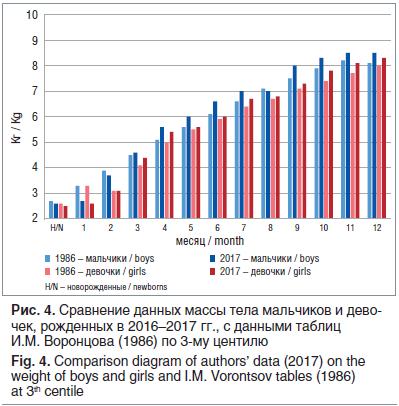 Рис. 4. Сравнение данных массы тела мальчиков и дево- чек, рожденных в 2016–2017 гг., с данными таблиц И.М. Воронцова (1986) по 3-му центилю Fig. 4. Comparison diagram of authors' data (2017) on the weight of boys and girls and I.M. Vorontsov tables (1986