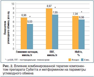Рис. 2. Влияние комбинированной терапии компонентом препарата Субетта и метформином на параметры углеводного обмена