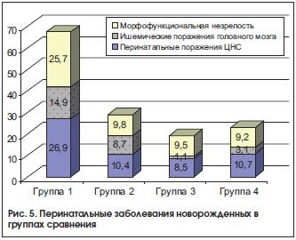 Рис. 5. Перинатальные заболевания новорожденных в группах сравнения