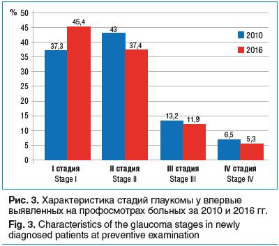 Рис. 3. Характеристика стадий глаукомы у впервые выявленных на профосмотрах больных за 2010 и 2016 гг.