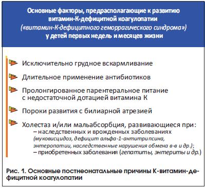 Рис. 1. Основные постнеонатальные причины К-витамин-дефицитной коагулопатии