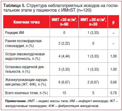 Таблица 5. Структура неблагоприятных исходов на госпитальном этапе у пациентов с ИМпST (n=120)