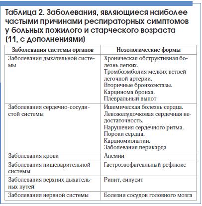 Таблица 2. Заболевания, являющиеся наиболее частыми причинами респираторных симптомов у больных пожилого и старческого возраста [11, с дополнениями]