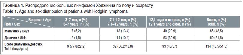 Таблица 1. Распределение больных лимфомой Ходжкина по полу и возрасту Table 1. Age and sex distribution of patients with Hodgkin lymphoma