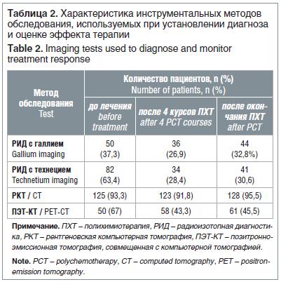 Таблица 2. Характеристика инструментальных методов обследования, используемых при установлении диагноза и оценке эффекта терапии Table 2. Imaging tests used to diagnose and monitor treatment response