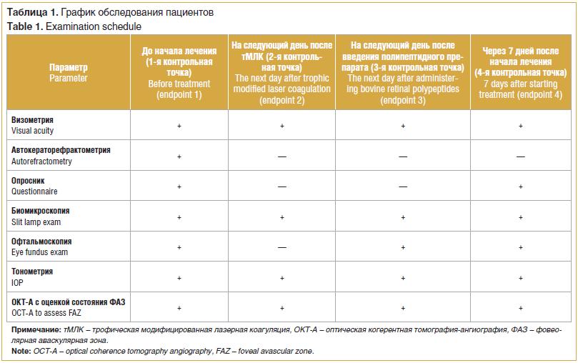 Таблица 1. График обследования пациентов Table 1. Examination schedule