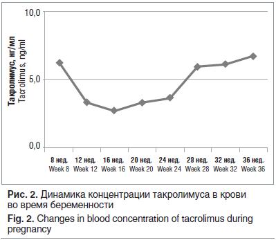 Рис. 2. Динамика концентрации такролимуса в крови во время беременности Fig. 2. Changes in blood concentration of tacrolimus during pregnancy