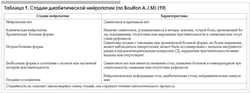 Таблица 1. Стадии диабетической нейропатии (по Boulton A.J.M) [19]