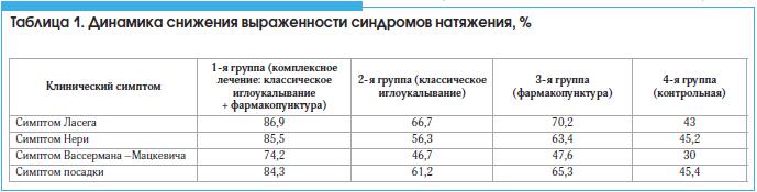 Таблица 1. Динамика снижения выраженности синдромов натяжения, %