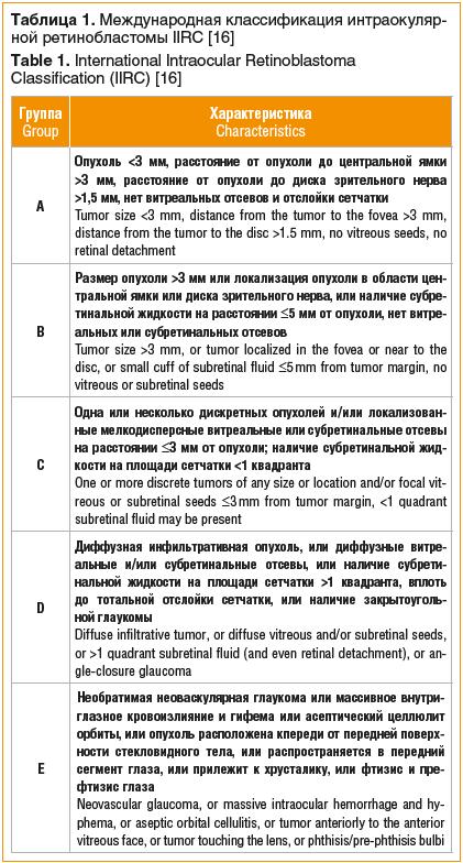 Таблица 1. Международная классификация интраокуляр- ной ретинобластомы IIRC [16] Table 1. International Intraocular Retinoblastoma Classification (IIRC) [16]