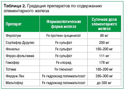 Таблица 2. Градация препаратов по содержанию элементарного железа