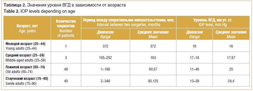 Таблица 2. Значения уровня ВГД в зависимости от возраста Table 2. IOP levels depending on age