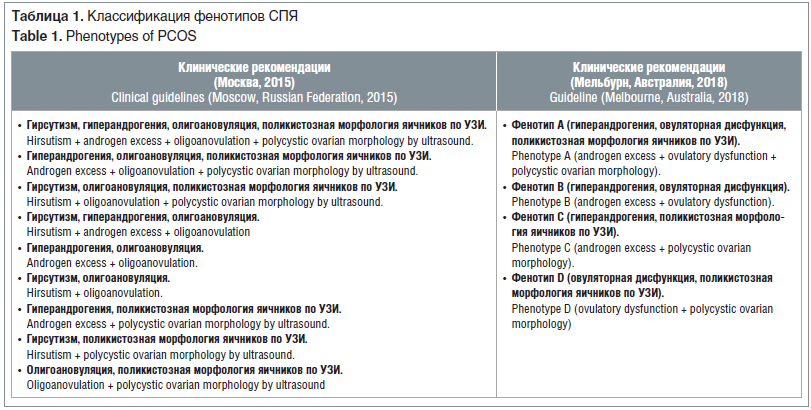 Таблица 1. Классификация фенотипов СПЯ Table 1. Phenotypes of PCOS