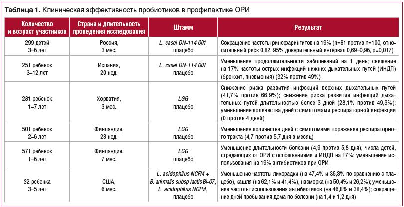 Таблица 1. Клиническая эффективность пробиотиков в профилактике ОРИ