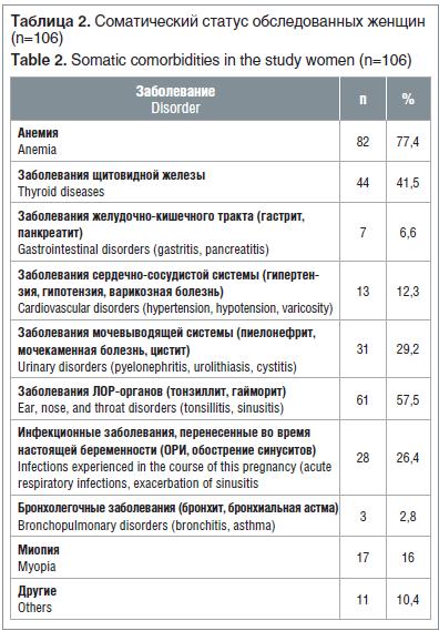 Таблица 2. Соматический статус обследованных женщин (n=106) Table 2. Somatic comorbidities in the study women (n=106)