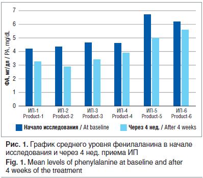 Рис. 1. График среднего уровня фенилаланина в начале исследования и через 4 нед. приема ИП Fig. 1. Mean levels of phenylalanine at baseline and after 4 weeks of the treatment