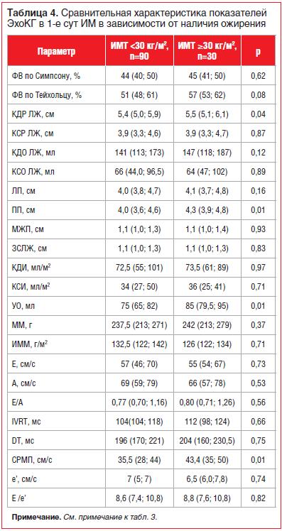 Таблица 4. Сравнительная характеристика показателей ЭхоКГ в 1-е сут ИМ в зависимости от наличия ожирения
