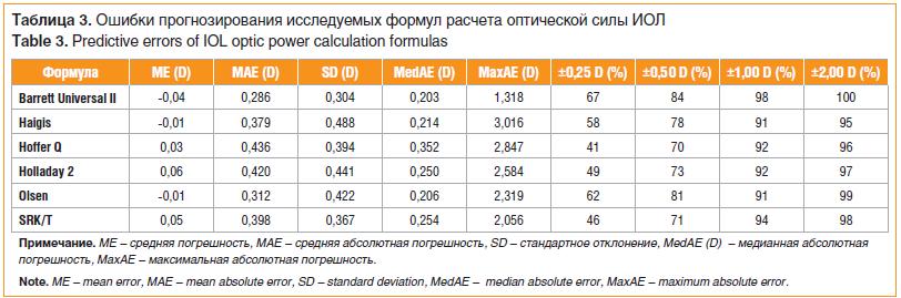 Ошибки прогнозирования исследуемых формул расчета оптической силы ИОЛ