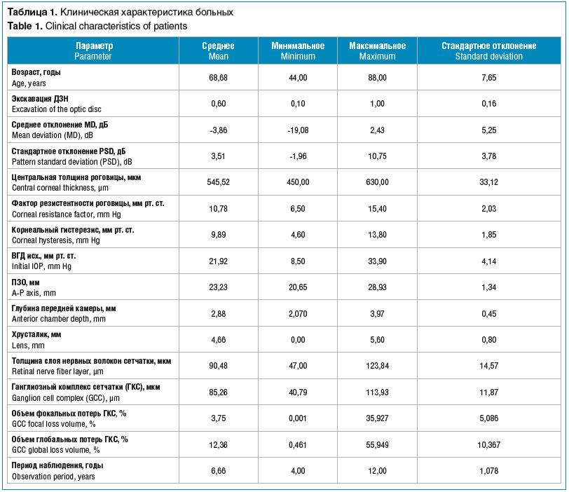 Таблица 1. Клиническая характеристика больных