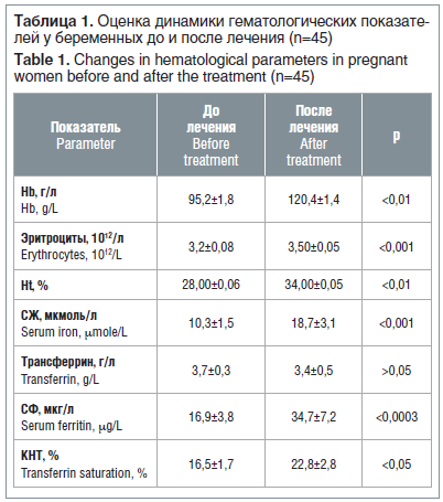 Таблица 1. Оценка динамики гематологических показате- лей у беременных до и после лечения (n=45) Table 1. Changes in hematological parameters in pregnant women before and after the treatment (n=45)