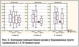 Рис. 2. Значения гомоцистеина крови у беременных групп сравнения в I, II, III триместрах