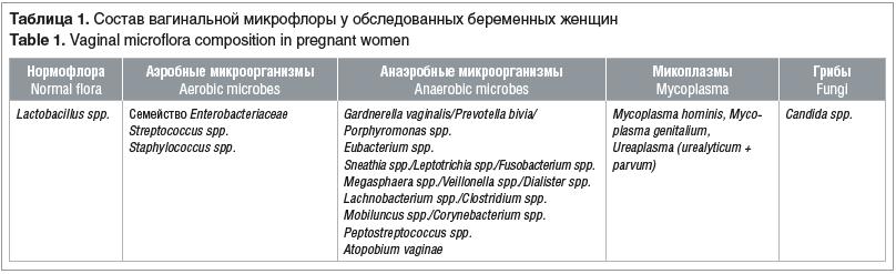 Таблица 1. Состав вагинальной микрофлоры у обследованных беременных женщин