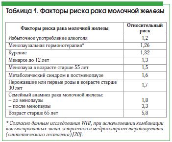 Таблица 1. Факторы риска рака молочной железы
