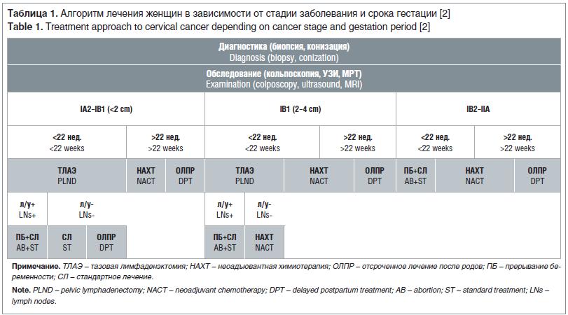 Таблица 1. Алгоритм лечения женщин в зависимости от стадии заболевания и срока гестации [2] Table 1. Treatment approach to cervical cancer depending on cancer stage and gestation period [2]