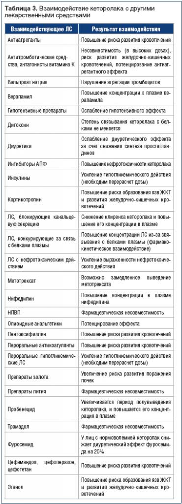 Таблица 3. Взаимодействие кеторолака с другими лекарственными средствами