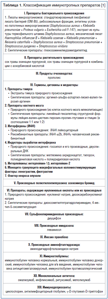 Таблица 1. Классификация иммунотропных препаратов [1]