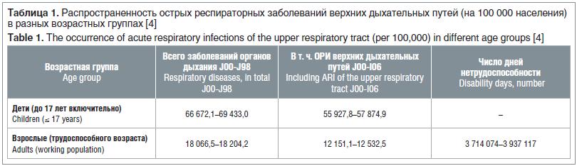Таблица 1. Распространенность острых респираторных заболеваний верхних дыхательных путей (на 100 000 населения) в разных возрастных группах [4] Table 1. The occurrence of acute respiratory infections of the upper respiratory tract (per 100,000) in differe