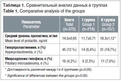 Таблица 1. Сравнительный анализ данных в группах Table 1. Comparative analysis of the groups