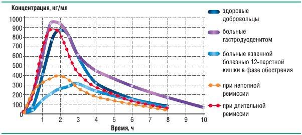 Рис. 18. Динамика усреднённых концентраций лансопразола в плазмекрови после однократного приёма лансопразола в дозе 30 мг