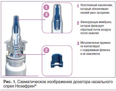 Рис. 1. Схематическое изображение дозатора назального спрея Нозефрин®