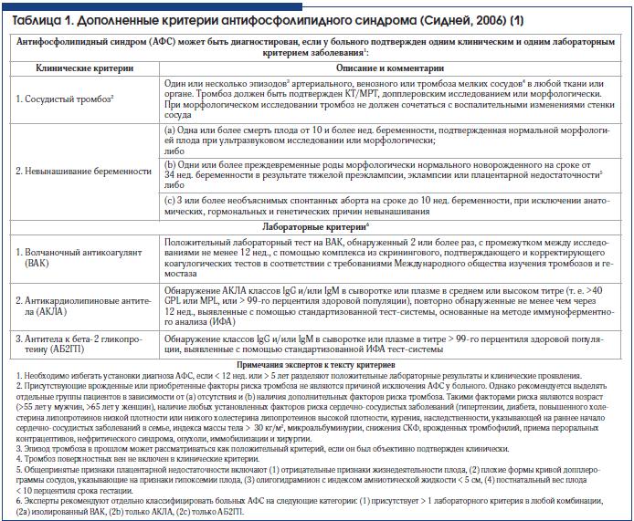 Таблица 1. Дополненные критерии антифосфолипидного синдрома (Сидней, 2006) [1]