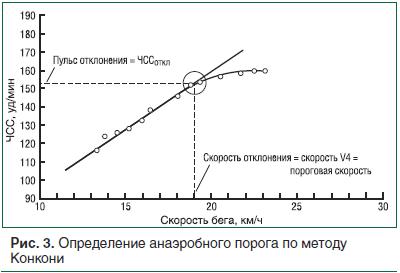 Рис. 3. Определение анаэробного порога по методу Конкони