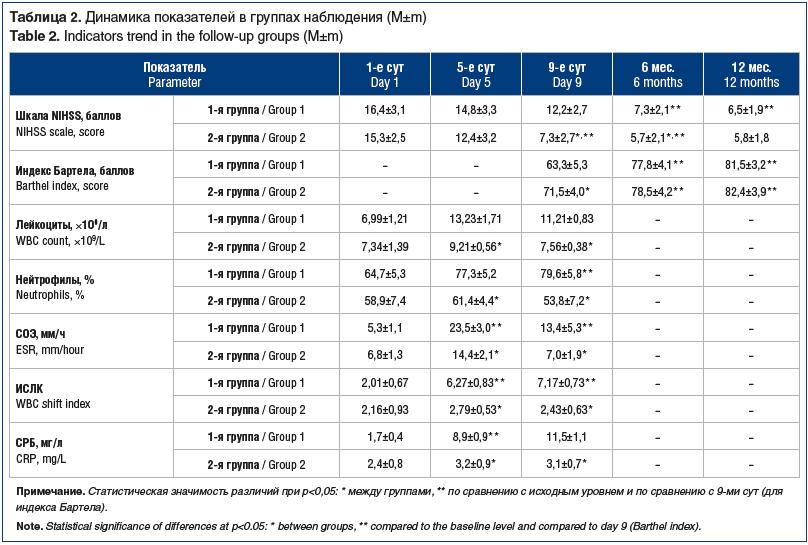 Таблица 2. Динамика показателей в группах наблюдения (M±m) Table 2. Indicators trend in the follow-up groups (M±m)